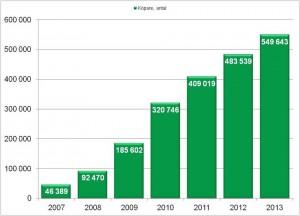 Rut köpare år 2008 - 2013