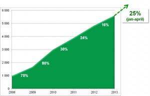 Rutbranschens utveckling år 2008 - 2013