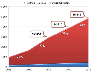 Rutbranschens utveckling 2008-2012_300