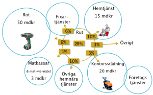 Utokade_tjanster-300x186