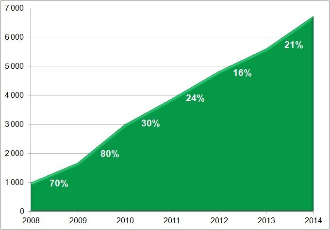 Rutbranschens utveckling 2014 rutavdrag