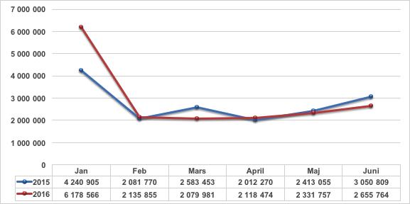 Rot försäljning jan-juni 2016 jämfört med 2015