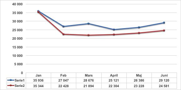 Rot utforare jan-juni 2015 och 2016