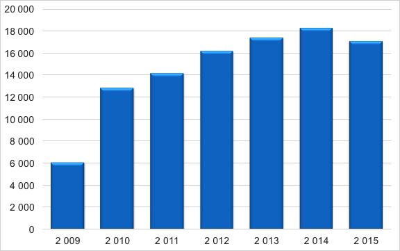 Rut företag 2009-2015