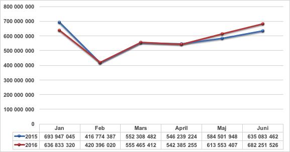 Rut försäljning jan-juni 2015 och 2016