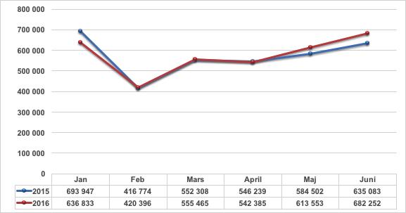 Rut försäljning jan-juni 2016 jämfört med 2015