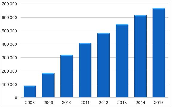 Rut köpare 2008-2015