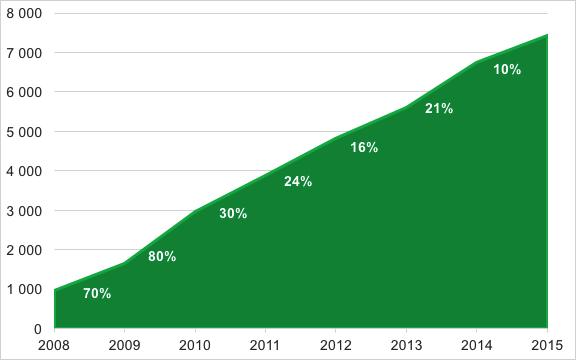 Rutbranschens utveckling 2008-2015 baserat på grunddata från Skatteverket 14/1, 2016*