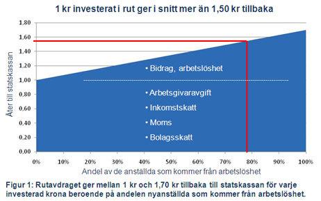 Rut ger tillbaka till statskassan, graf 2010