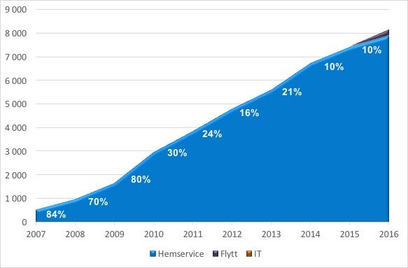 Rut försäljning 2007-2016