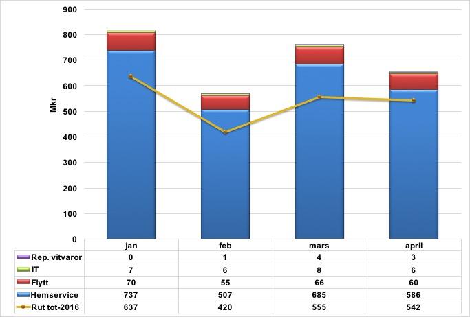 Rut forsaljning inkl tjanster jan-april 2017