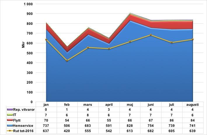 Rut försäljning inkl tjänster jan-aug 2017