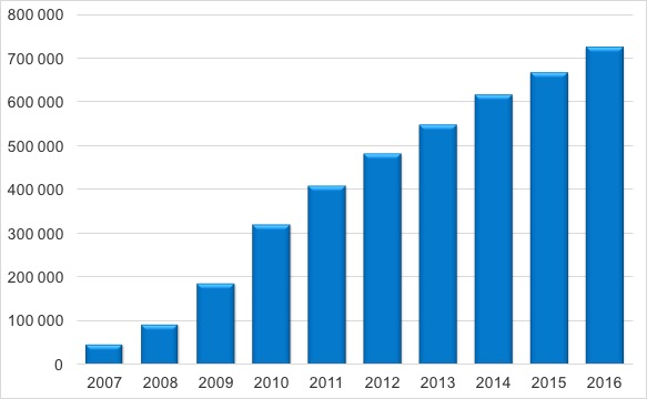 Rut köpare 2007-2016