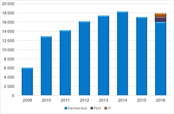 Rut säljare 2007-2016