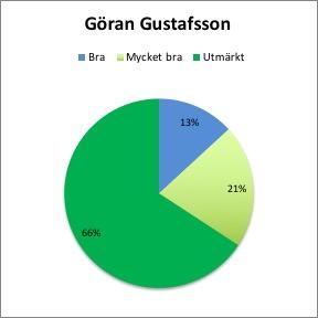 Goran Gustafsson About Time 2017