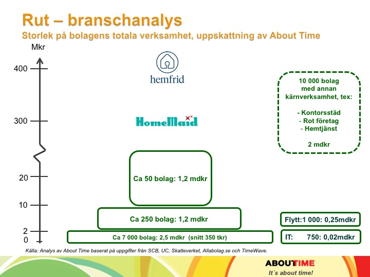Rutseminarium_ 2017_About Time_18 rutbranschen 3