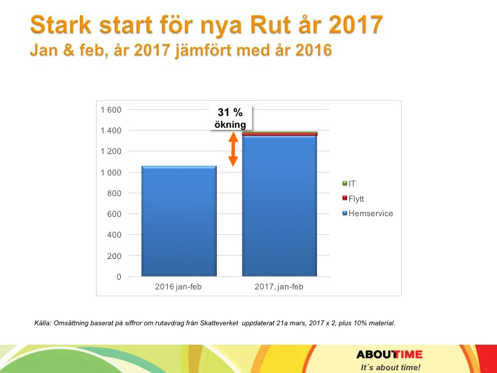 Rutseminarium_ 2017_About Time_20 jan feb siffror