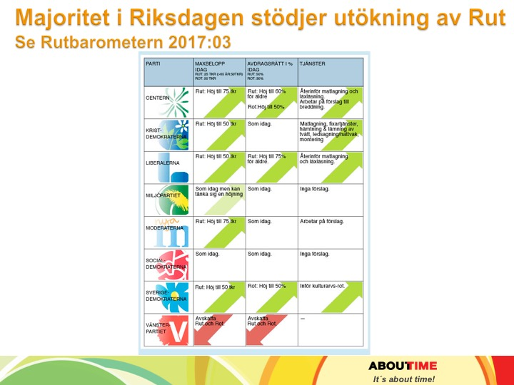 Rutseminarium_ 2017_About Time_29 majoritet i riksdagen