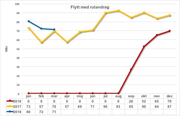 Flyttjänster m rutavdrag 2016 2017 och 2018