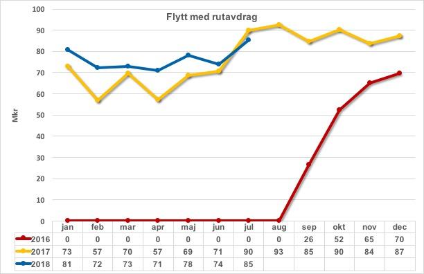 Flyttjanster m rutavdrag 2016 2017 och 2018_2018-07