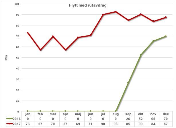 Flyttjanster m rutavdrag 2016 och 2017