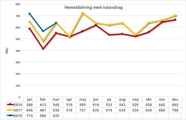 Hemstädning m rutavdrag 2016 2017 och 2018