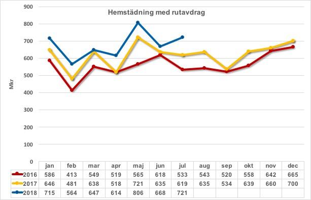 Hemstadning m rutavdrag 2016 2017 och 2018_2018-07