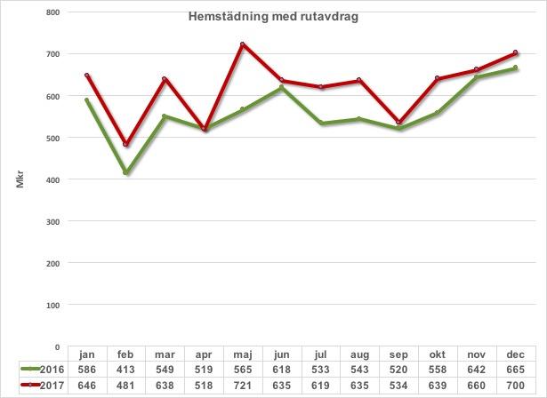 Hemstadning m rutavdrag 2016 och 2017