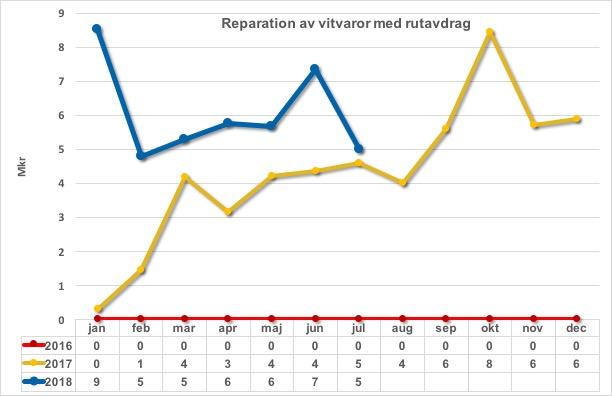 Reparation av vitvaror m rutavdrag 2016 2017 och 2018_2018-07