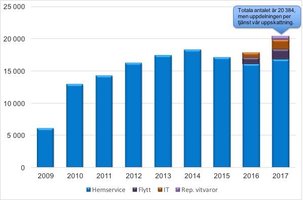 Rut saljare 2007-2017 About Time_uppskattning