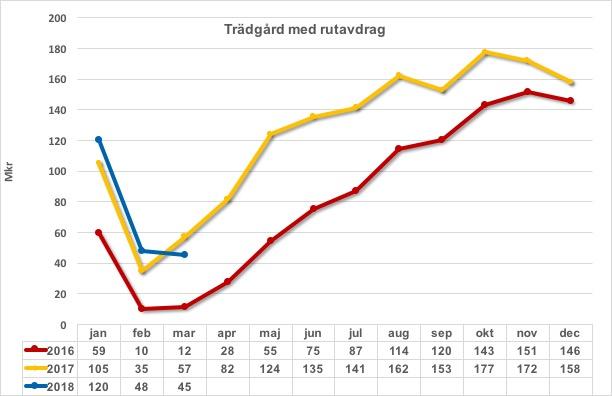 Trädgård m rutavdrag 2016 2017 och 2018