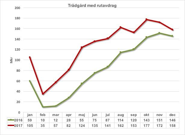 Tradgard m rutavdrag 2016 och 2017