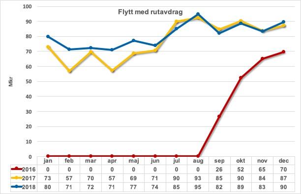 Flytt med rut 2016-2018
