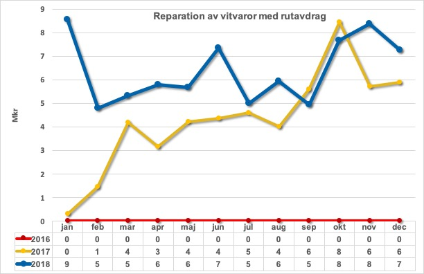 Reparation vitvaror med rut 2016-2018