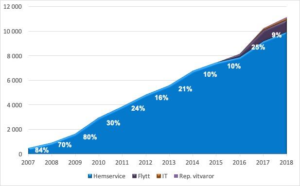 Rut försäljning 2007-2018_About Time