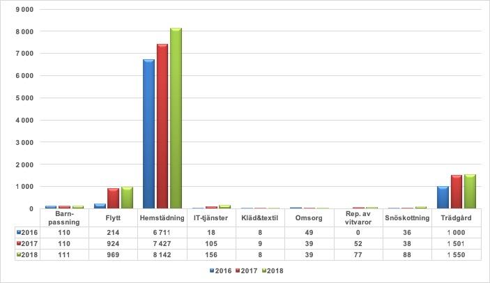 Rut försäljning 2016-2018 uppdelat per tjänst_About Time